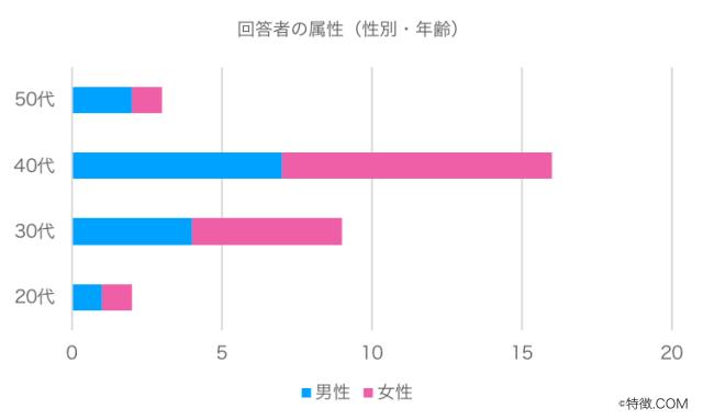 回答者属性グラフ1(宅配ピザ)