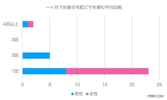 回答者属性グラフ2(宅配ピザ)
