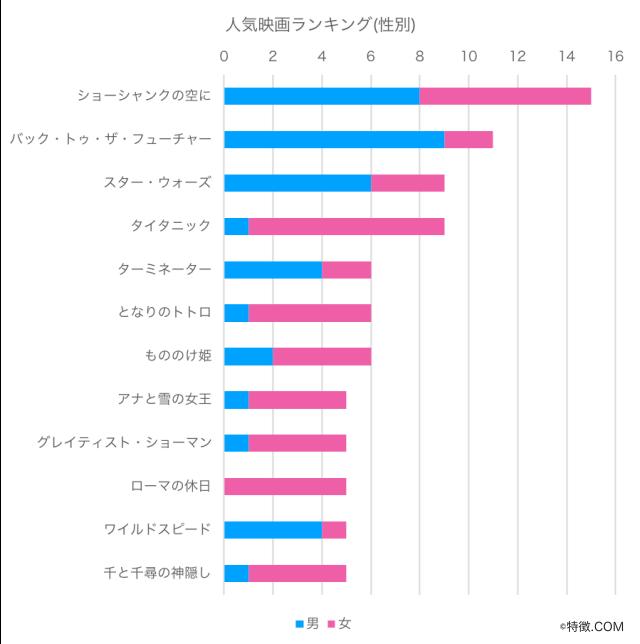 人気映画ランキング_映画