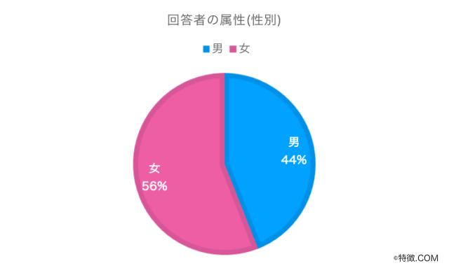 回答者属性(性別)_映画